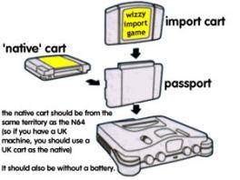 De instructies voor het gebruik van het Passport.
